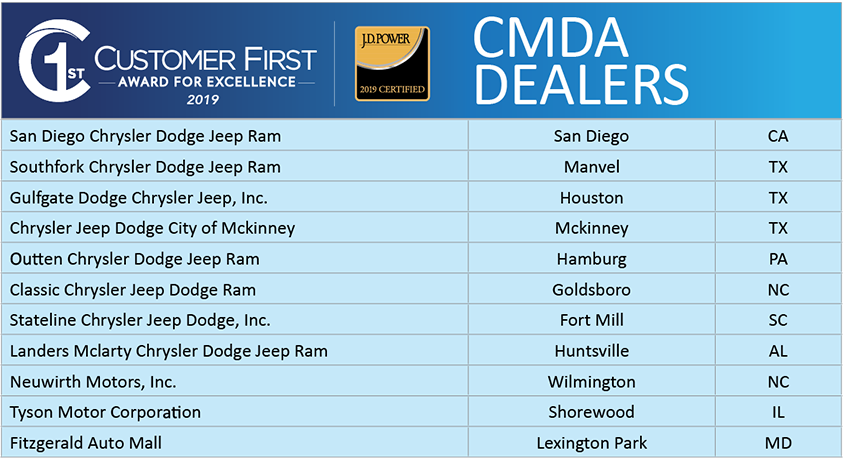 Customer First Award for Excellence 2019 - CMDA Dealers