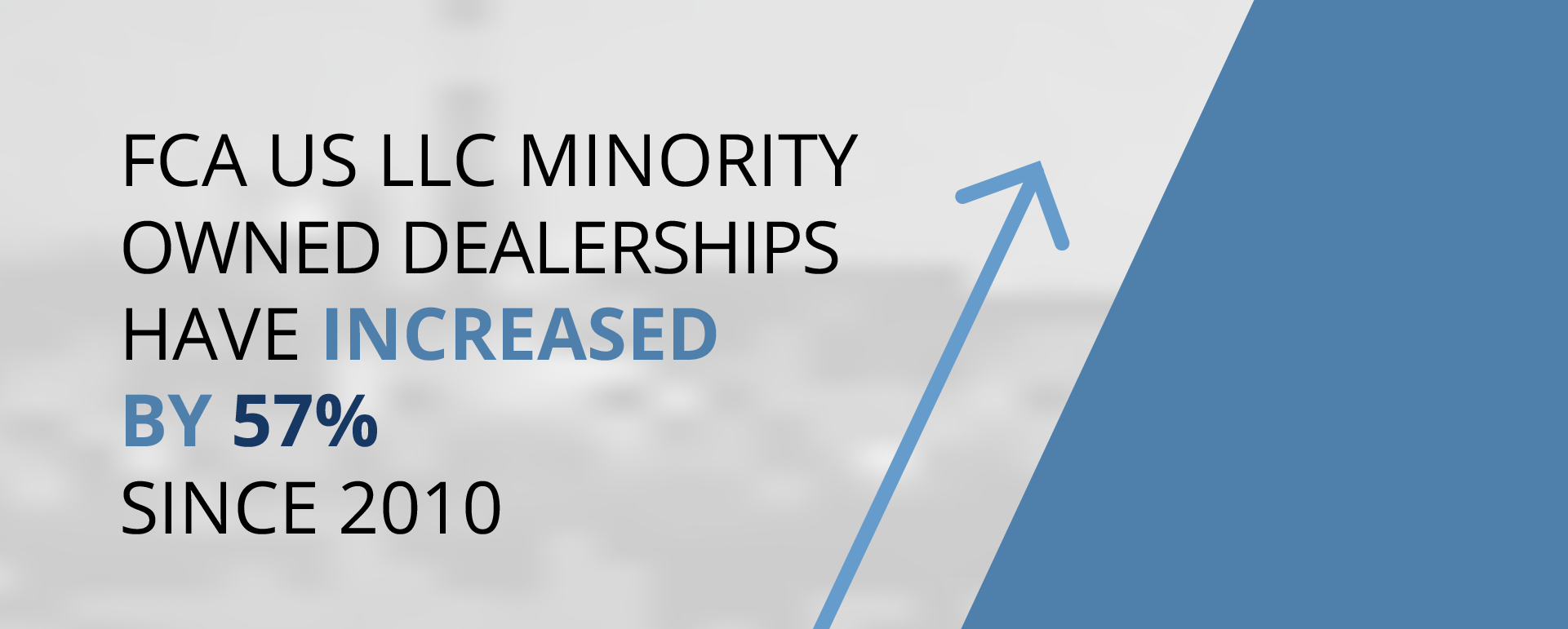 FCA's minority owned dealerships have increased by 57% since 2010