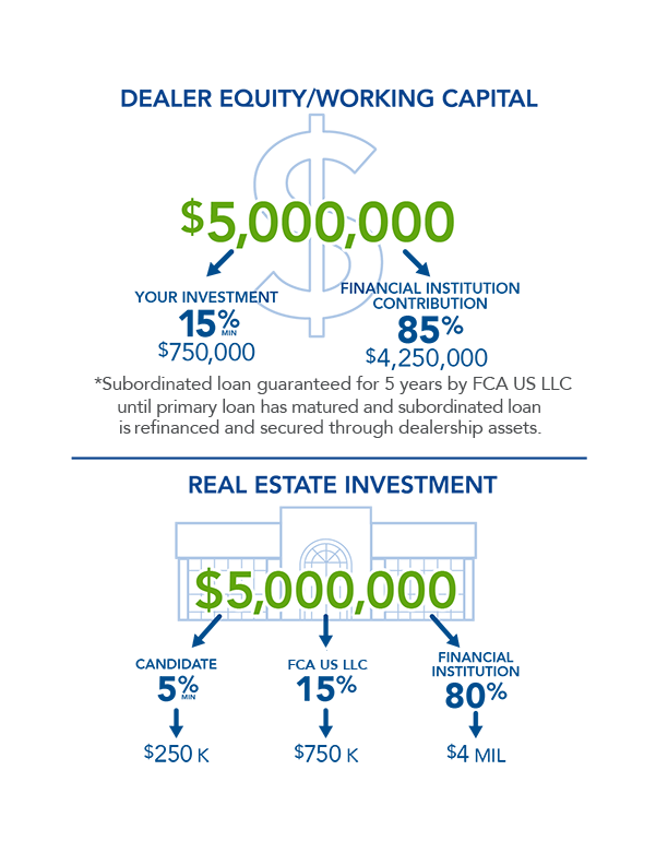 Dealer Equity/Working Capital infographic - investment(15% at $750 thousand)/contribution(85% at $4.25 million) of $5 million | Lower half conveys Real estate investment of $5 million split by Candidate(5% at $250 thousand), FCA (15% at $750 thousand) and Financial Insitution (80% at $4 million)